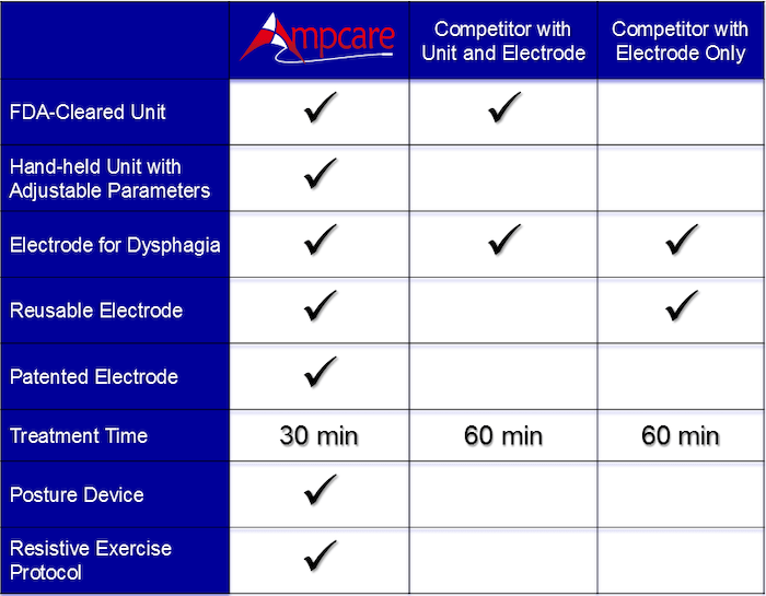 Ampcare Competitor Table