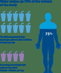 Human Hydration